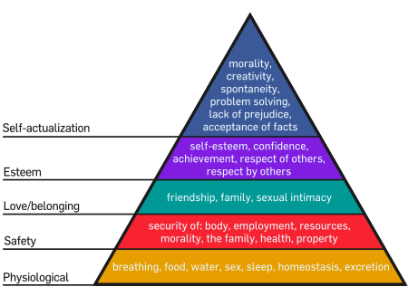 Maslows_Hierarchy_of_Needs.png