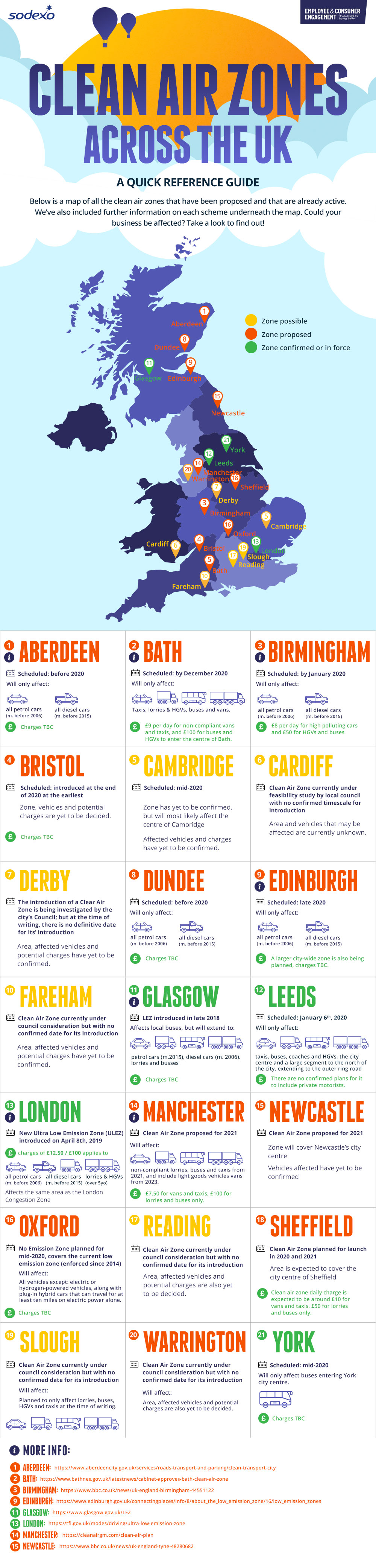 Quick Reference Guide to UK Clean Air Zones Sodexo Glow