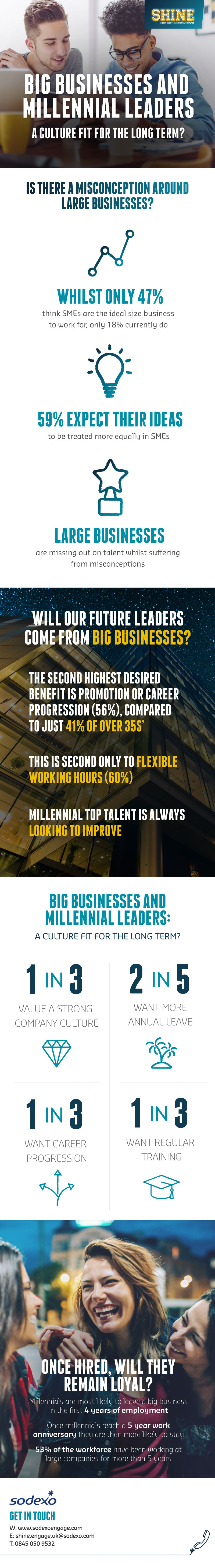 Big businesses and millennial leaders